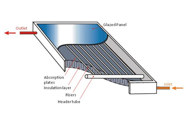 solar hot water panel