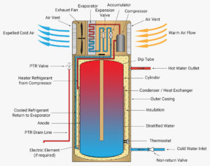 how does a heat pump water heater work, heat pump hot water systems Bribane