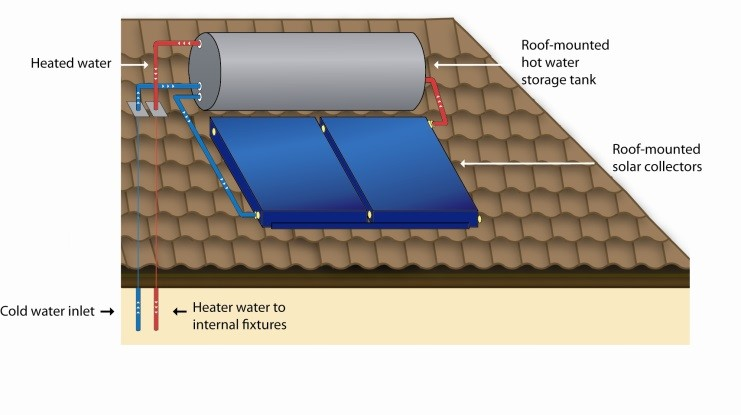 Roof mounted solar hot water heater