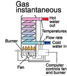 Instant gas water heater repairs and new installations